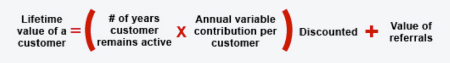 Lifetime Value of a Customer Chart